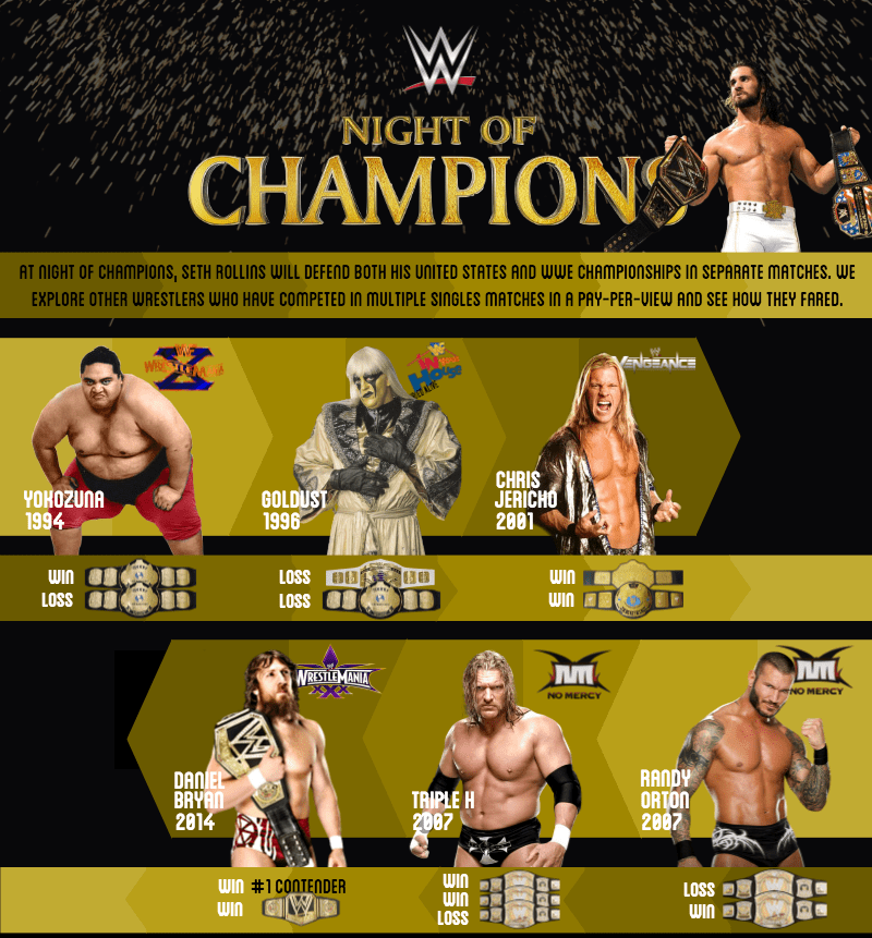 Seth Rollins looks to make history at Night of Champions